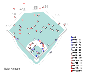Arenado's spray chart, depicting exit velocity, from Aug. 11 to Sept. 11.