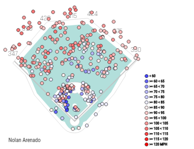 Arenado's spray chart, depicting exit velocity, from Opening Day through Aug. 10.